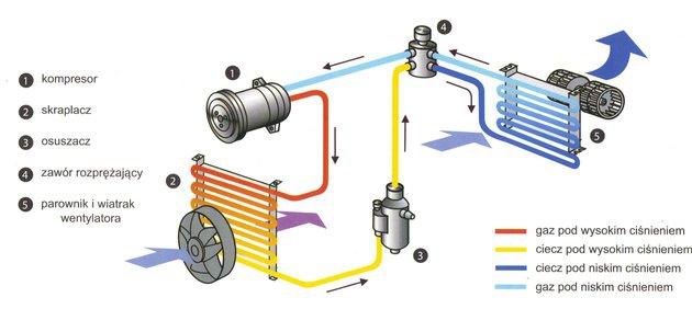 jak działa klimatyzacja samochodowa