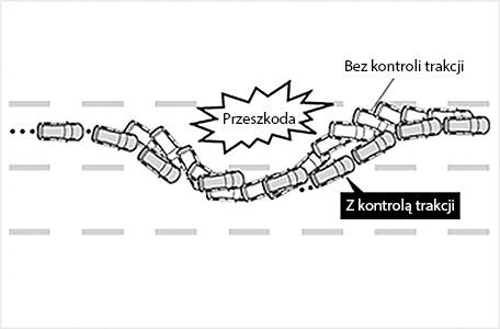 działanie kontroli trakcji w zakręcie