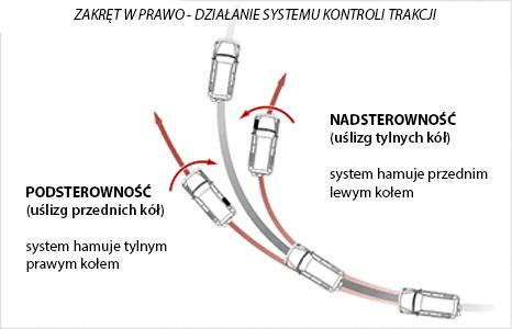 zasada działania układu kontroli trakcji asr esc